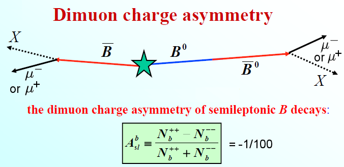 Neutral B Meson Decay