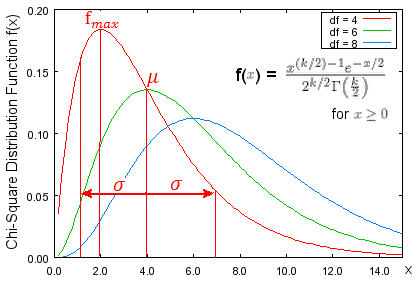 Statistics chance and probability distribution for Chi square table 99 degrees of freedom