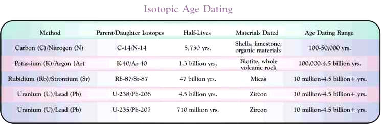 Isotopic dating systems what are some other uses of steganography