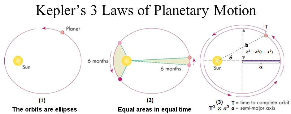 johannes kepler s three laws of planetary motion To understand kepler's laws johannes kepler brahe's observations in mathematical terms and developed three laws of planetary motion kepler's.