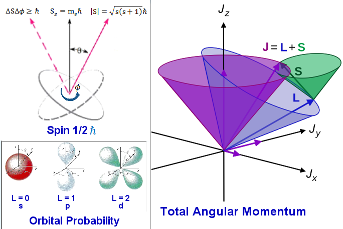 Curvilinear motions in newtonian mechanics and quantum spin figure 09 quantum numbers ccuart Images