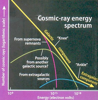 Cosmic Ray Spectrum