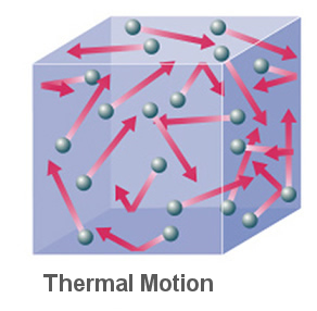 Thermal Motion