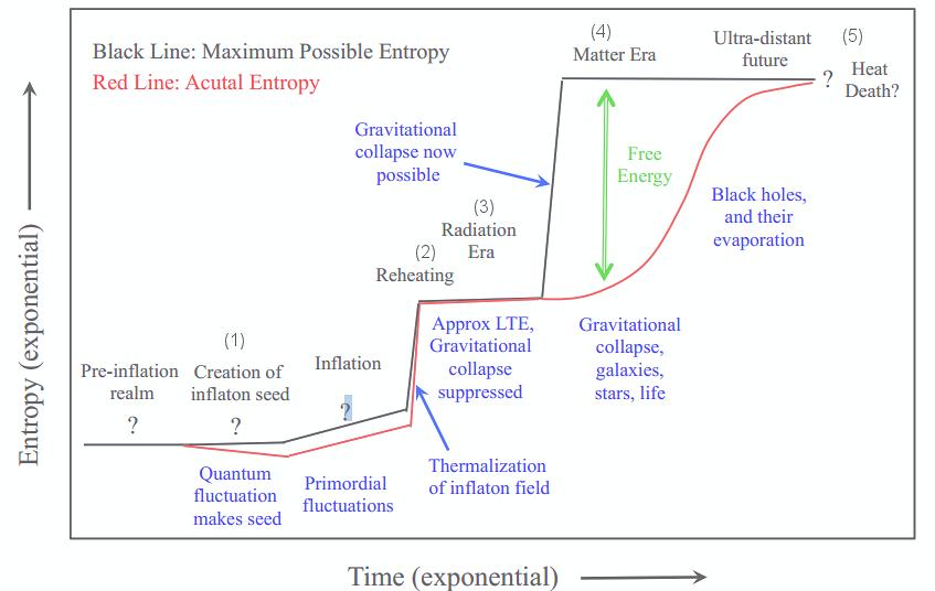 Inflationary Cosmology