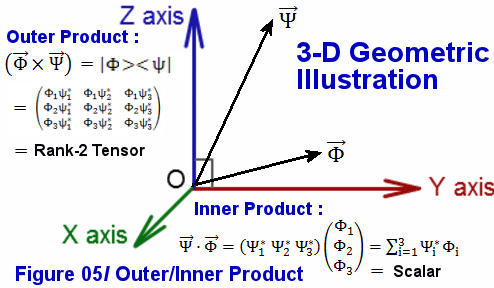 Mathematical Minimum (for Aspiring Physicists)