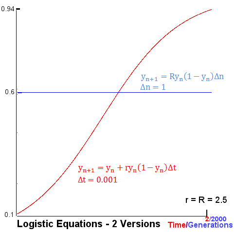 Logistic Equation, 2 Versions