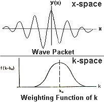 Wave Packet