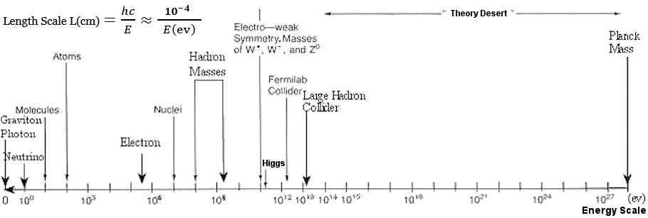 EngLng Scale