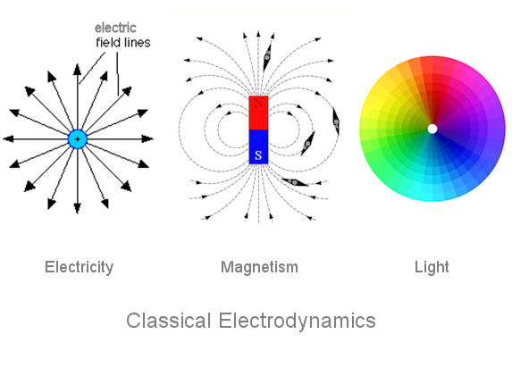 a history and use of electromagnetics What are the uses of electromagnets article  history of electromagnets: the  such as magnetic lifters that use magnetic attraction to lift heavy objects or.