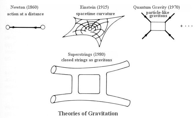 Theories of Gravity