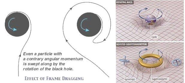 Kerr Black Hole Diagram.Relativity
