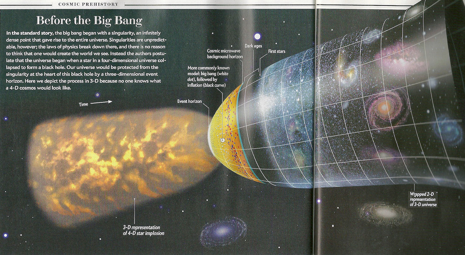 a description of the big bang as a cosmological model of the universe Introduction the inflationary universe according to the theory of inflation, the early universe expanded exponentially fast for a fraction of a second after the big bang.