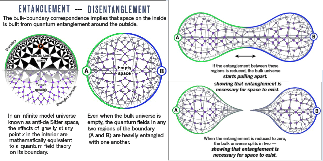 Entanglement and Spacetime