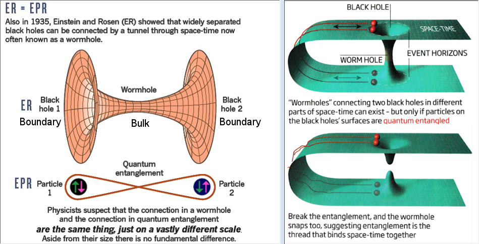 Entanglement and Wormhole