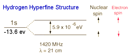 Hyperfine Structure