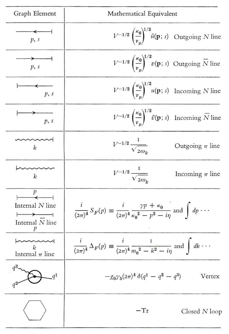 Feynman Rules, Momentum Space