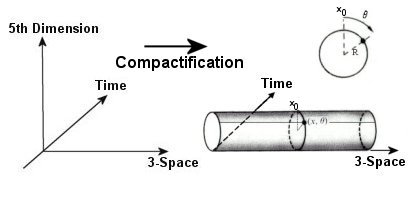 5-D Space-time