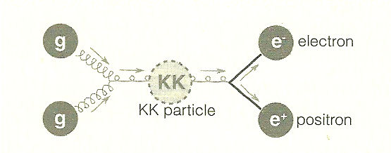 KK Particle Decay Mode