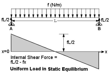 OInternal Shear Force