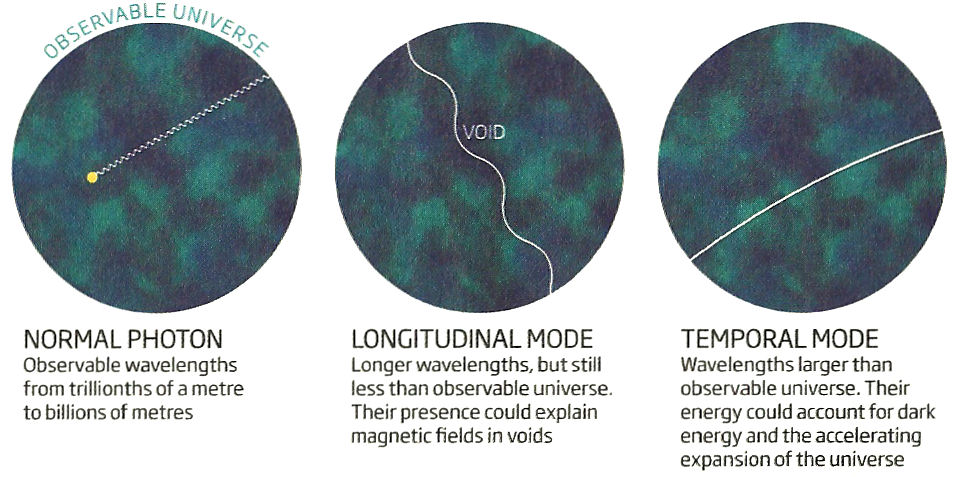 Long Wavelength EM Waves