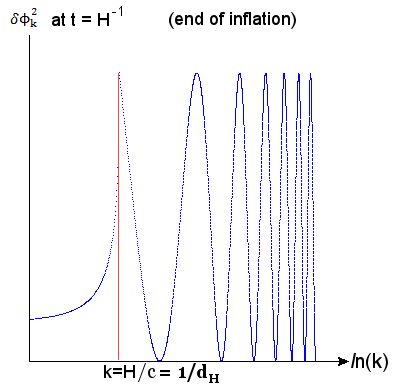 Inflaton Field Fluctuation
