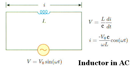 Inductor in AC