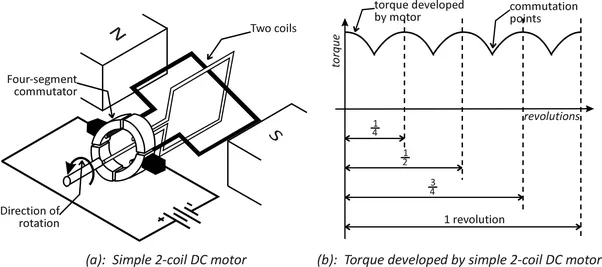 energy transformation in electric motor