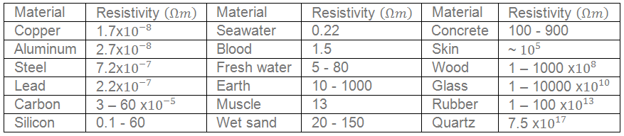 List of Resisitivity